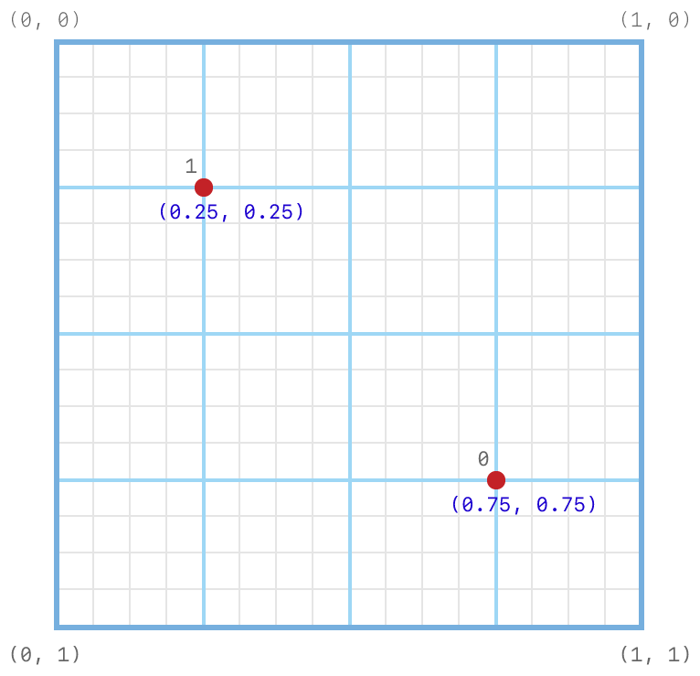 Coordinate system diagram showing the subpixel grid on which the default 2-sample positions are set. The positions are set at (0.25, 0.25) and (0.75, 0.75).