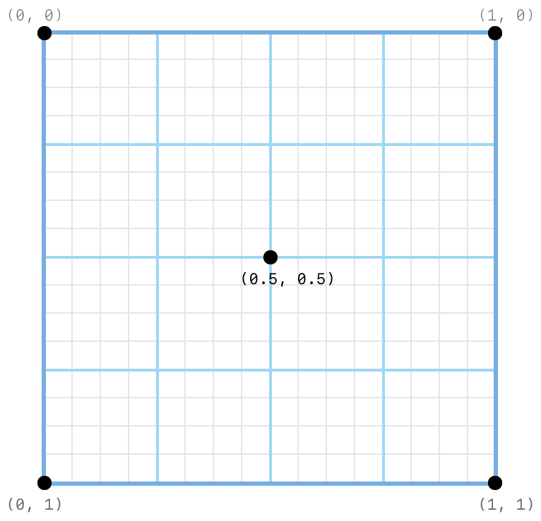 Coordinate system diagram showing the subpixel grid on which programmable sample positions are set. Example positions are set at the top-left corner (0, 0), top-right corner (1, 0), bottom-right corner (1, 1), bottom-left corner (0, 1), and center (0.5, 0.5).