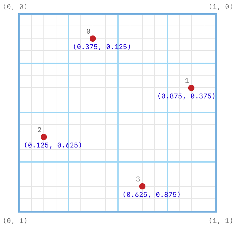 Coordinate system diagram showing the subpixel grid on which the default 4-sample positions are set. The positions are set at (0.375, 0.125), (0.875, 0.375), (0.125, 0.625), and (0.625, 0.875).