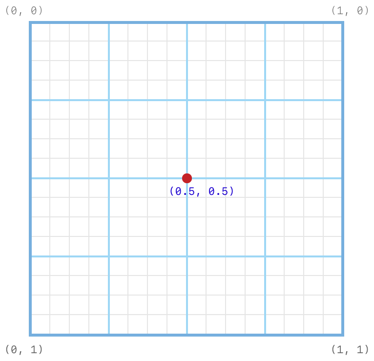 Coordinate system diagram showing the subpixel grid on which the default 1-sample position is set. The positions is set at (0.5, 0.5).