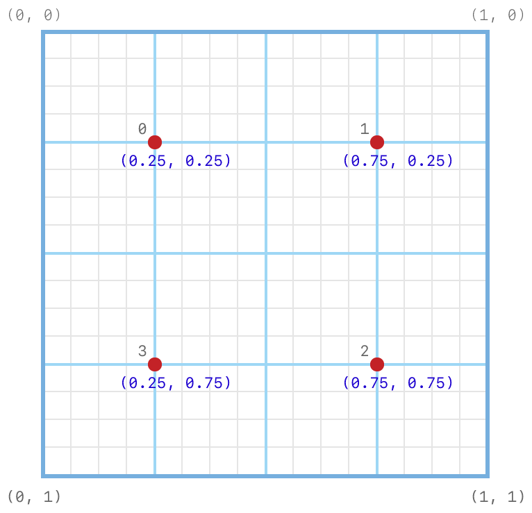 Coordinate system diagram showing the subpixel grid on which programmable sample positions are set. Example positions are set at (0.25, 0.25), (0.75, 0.25), (0.75, 0.75), and (0.25, 0.75).