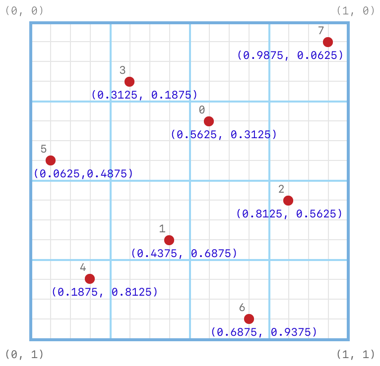 Coordinate system diagram showing the subpixel grid on which the default 8-sample positions are set. The positions are set at (0.5625, 0.3125), (0.4375, 0.6875), (0.8125, 0.5625), (0.3125, 0.1875), (0.1875, 0.8125), (0.0625, 0.4375), (0.6875, 0.9375) and (0.9375, 0.0625).