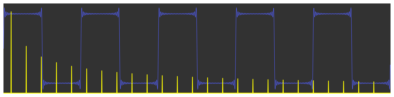 Diagram showing a square wave and its frequency domain representation. The frequency domain consists of 25 discrete peaks that represent the 25 component sine waves.
