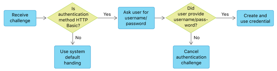 Decision tree showing states and choices for handling an authentication challenge. The first decision point is whether the received challenge's authentication method is HTTP Basic; if not, use system default handling. If so, the user is challenged for username and password. The second decision point asks if the user did provide a username and password. If yes, create and use credential; if not, cancel the challenge.