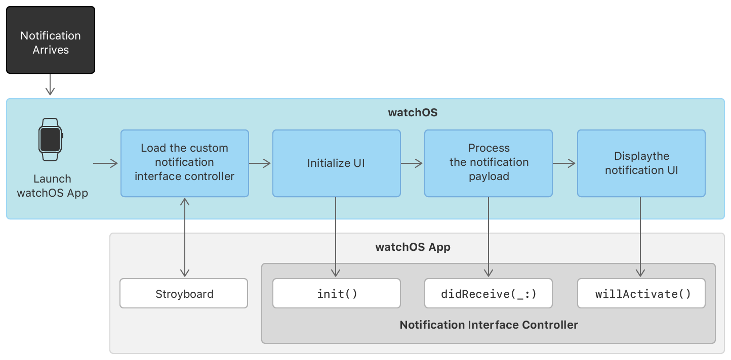 A figure showing the steps that the system performs while loading a dynamic notification interface.
