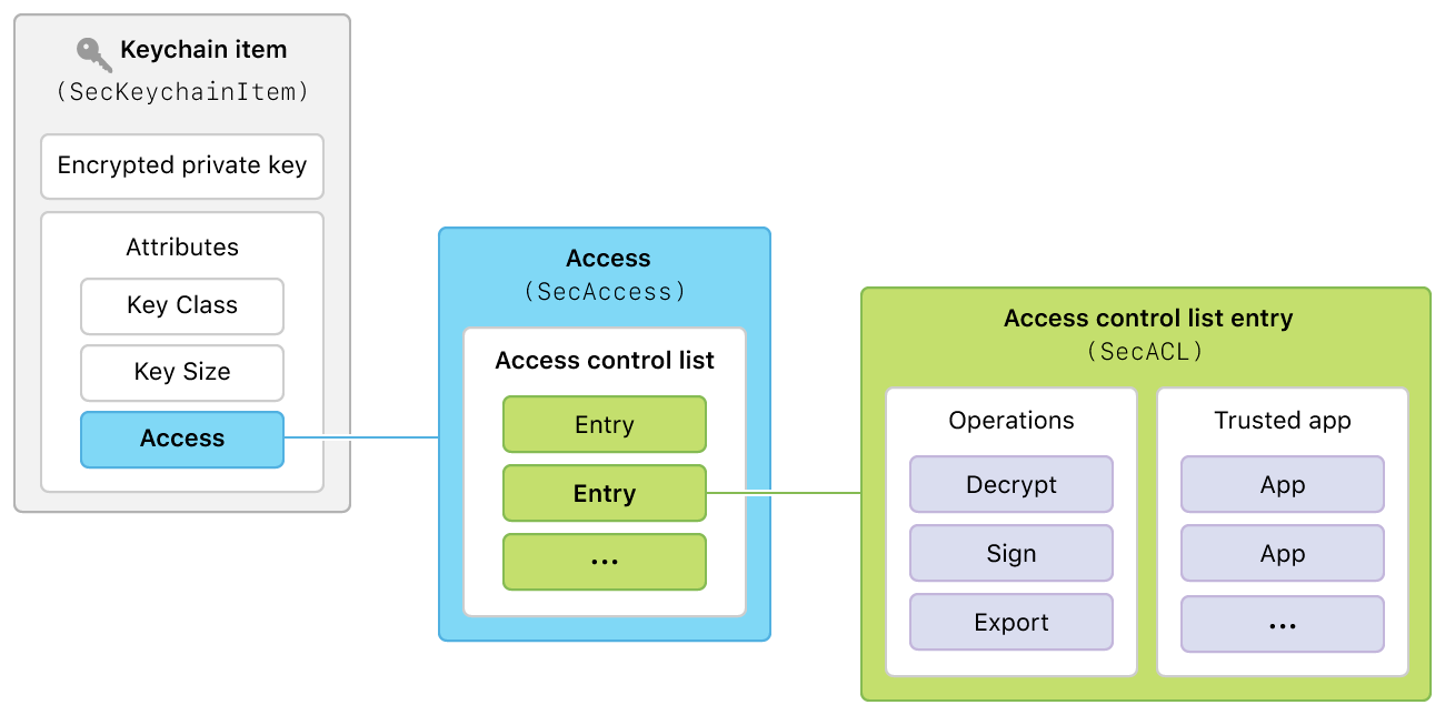 Diagram showing the detailed contents of access attribute of a kechain item, namely an access control list composed of entries for different operations and trusted apps.