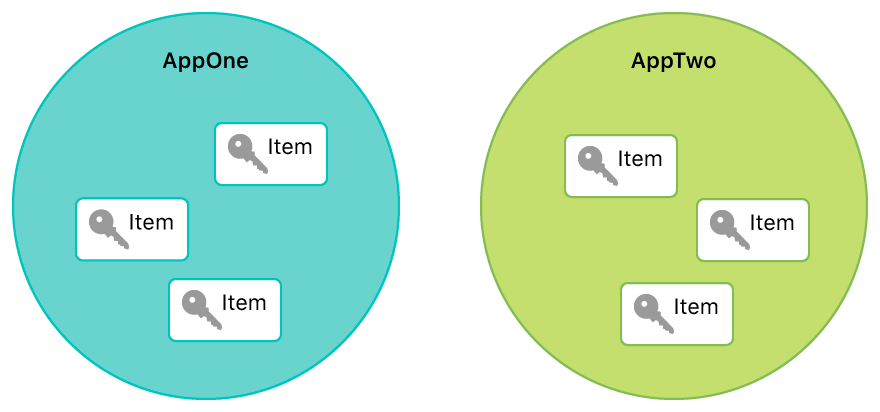 Diagram showing how keychain items are isolated by default to a single app.