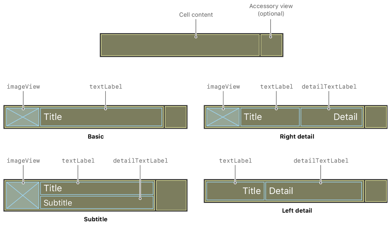 The standard layouts for table view cells