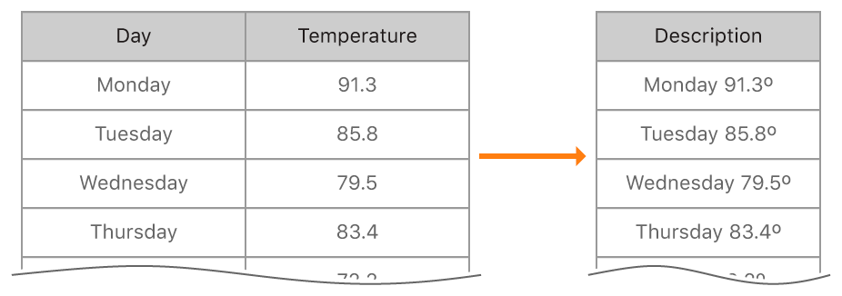 "A table on the left with ""Day"" and ""Temperature"" columns. The first column has values like ""Monday"" and ""Tuesday"", and the second column has values like ""91.3"" and ""85.8"". An arrow points to the right from the table to a second table with a single column, ""Description"". It contains values such as ""Monday 91.3º""."