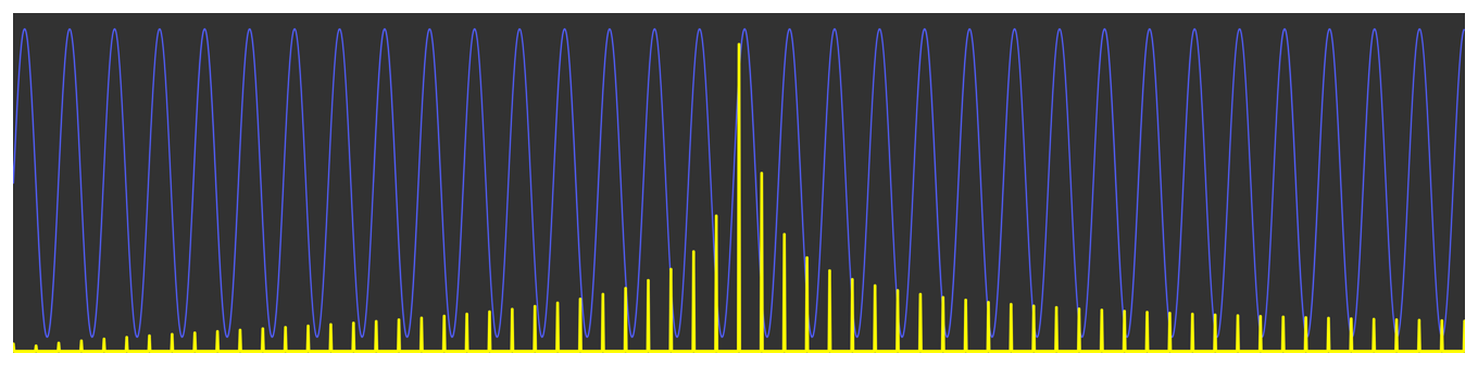 Diagram showing a sine wave and its frequency domain representation. The frequency domain representation shows a main central peak that's surrounded by peaks that decrease toward the edges.