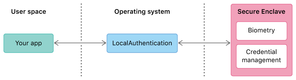 Diagram showing the relationship between your app operating in user space, the LocalAuthentication framework in the operating system, and the Secure Enclave.