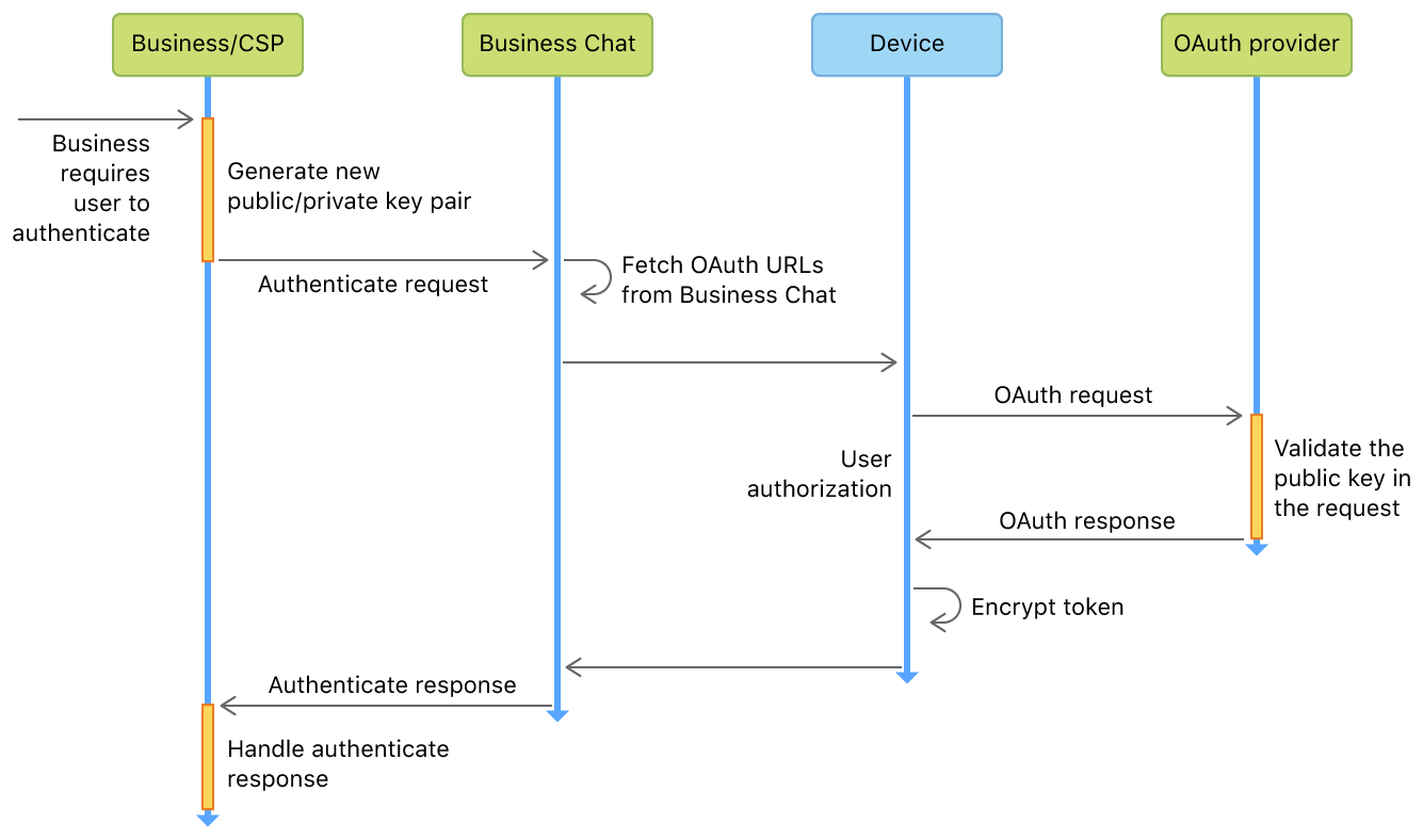 A diagram showing the authentication flow and data as it is passed between a business/CSP and a user's device.