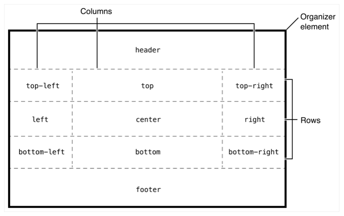 Layout diagram showing the positions other elements can be placed in.