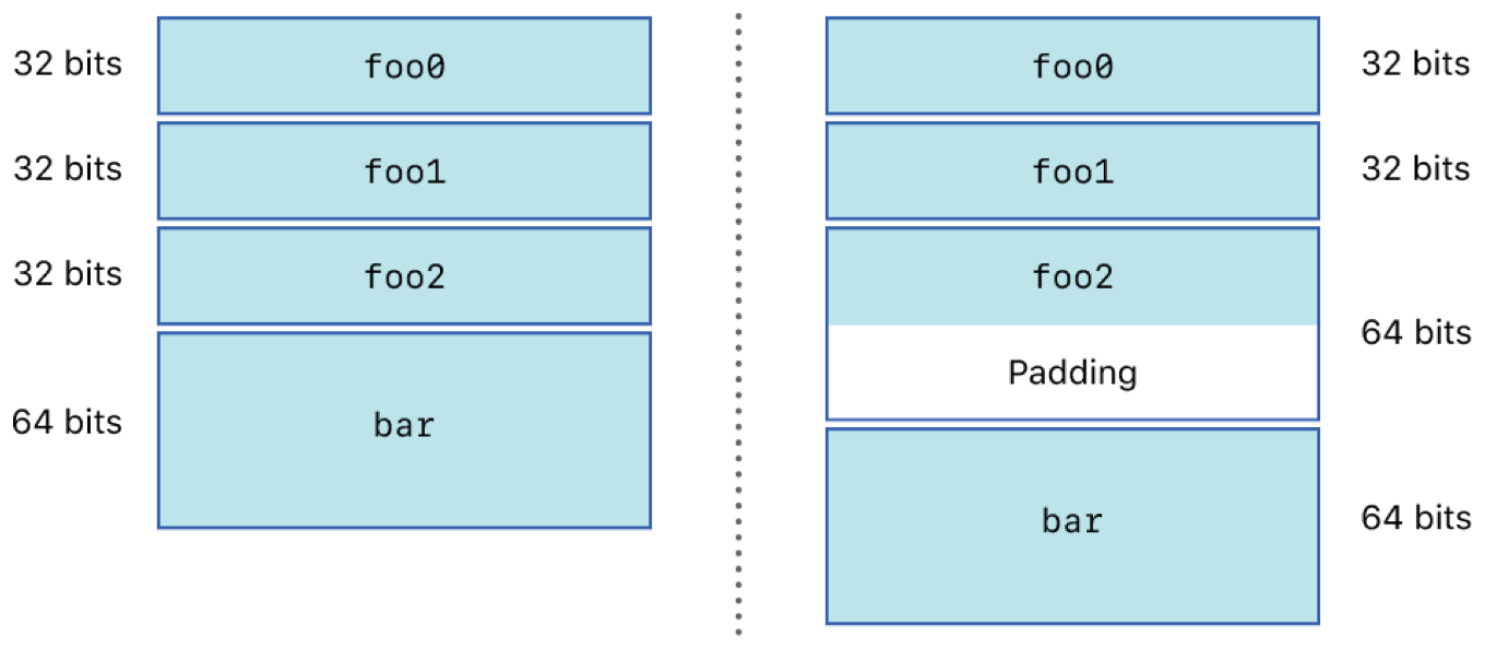 Alignment between 32-bit and 64-bit representations of the same structure.