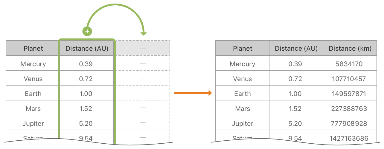"A table on the left with two columns plus a third semi-opaque column. The first two columns are named ""Planet"" and ""Distance (AU)"" (for Astronomical Units). The third column has a dash where its name should be. The first column has values like ""Mercury"", ""Venus"", and ""Earth""; the second column has values like ""0.39"", ""0.72"", and ""1.00""; and the third column has dashes where its values should be.  An arrow points to the right from the table to a second table with a same ""Planet"" and ""Distance (AU)"" columns along with a third, fully opaque column named ""Distance (km)"" (for kilometers). The third column contains values such as ""5834170""."