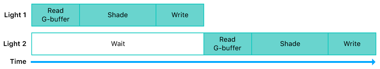 Timeline diagram showing two lights executed by a fragment shader, without raster order groups.