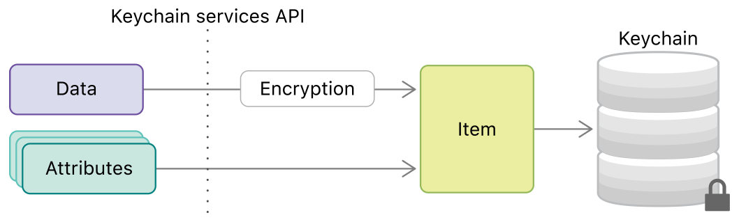 Diagram showing data being encrypted and then combined with attributes into a keychain item before being stored in a keychain.
