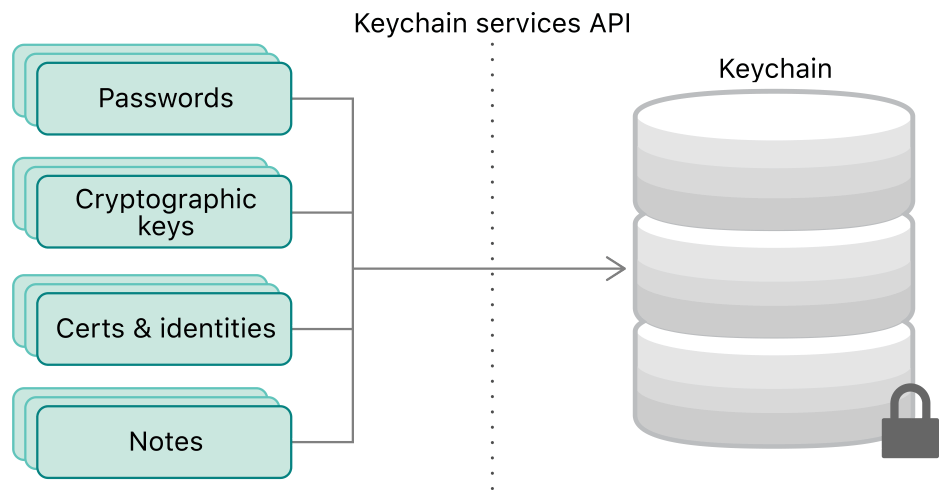 Diagram showing passwords, keys, certificates, and identities all passing through the Keychain Services API to be stored securely in a keychain.