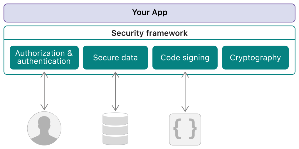 Diagram showing your app sitting above the Security framework.