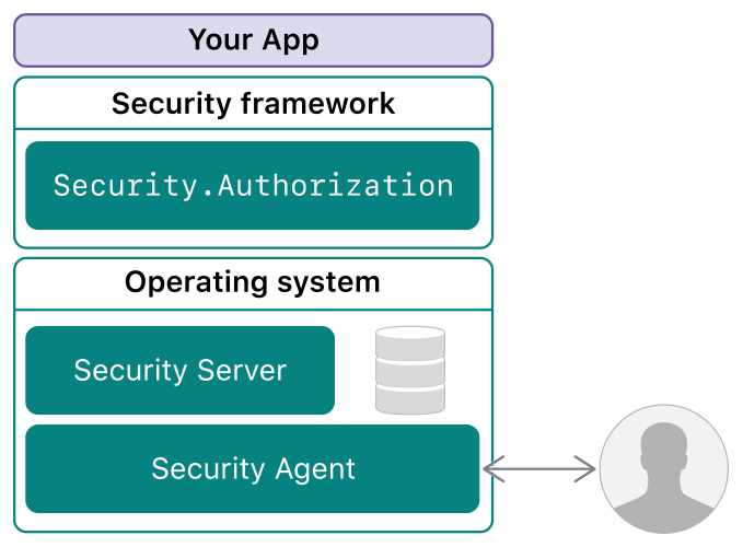 Diagram showing your app sitting above the Security framework, which in turn sits above the Security Server and the Security Agent.