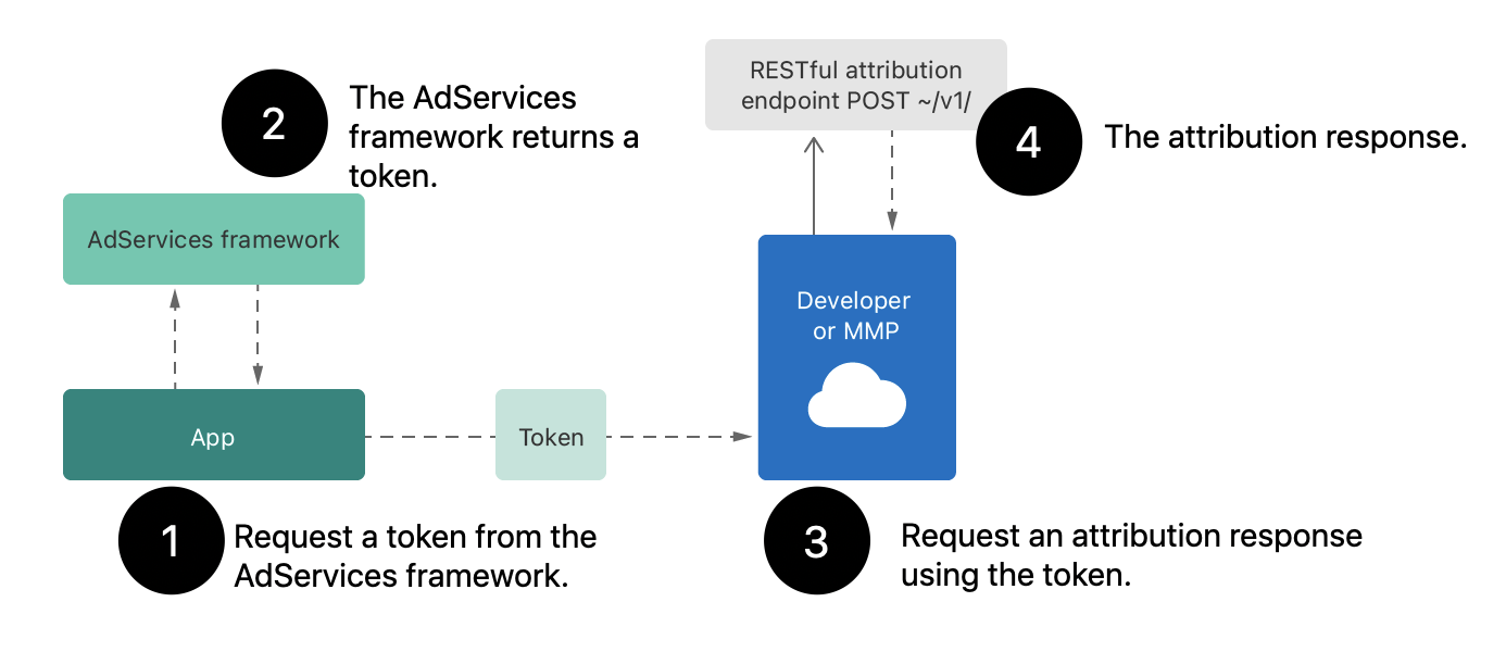 A diagram showing the sequence of interaction between the AdServices framework and RESTful API.