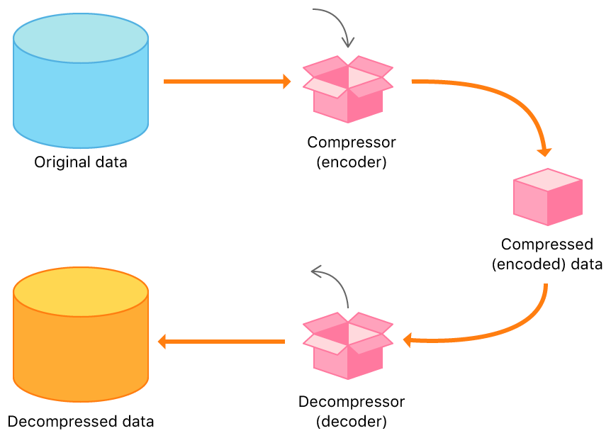 Graphic illustrating how original data is encoded to compressed data, then decoded back to its original decompressed form.