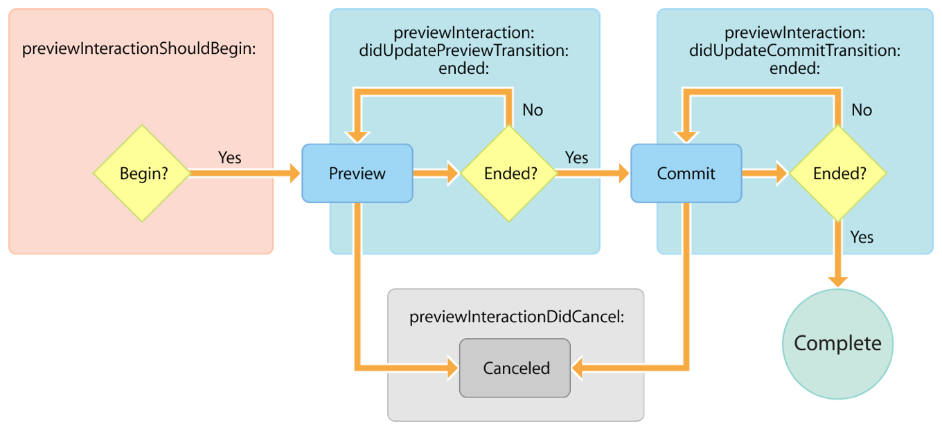 Flow diagram showing the four underlying states of a preview interaction: preview, commit, complete and canceled. Delegate methods communicate the transitions between these states.