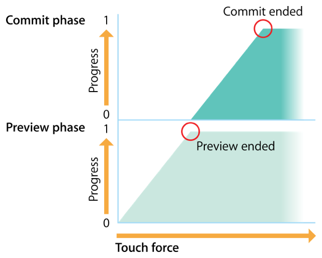 An illustration showing the preview interaction as it progresses through the preview phase and into the commit phases in response to increasing touch force.