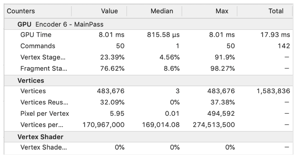 Screenshot of the selected encoder's GPU counters listed in a table.