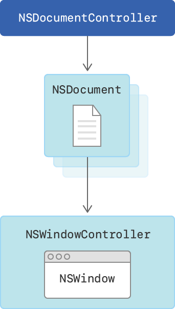Cocoa document architecture diagram showing the relationships between NSDocumentController and its list of NSDocument objects, and between NSDocument and its NSWindowController.