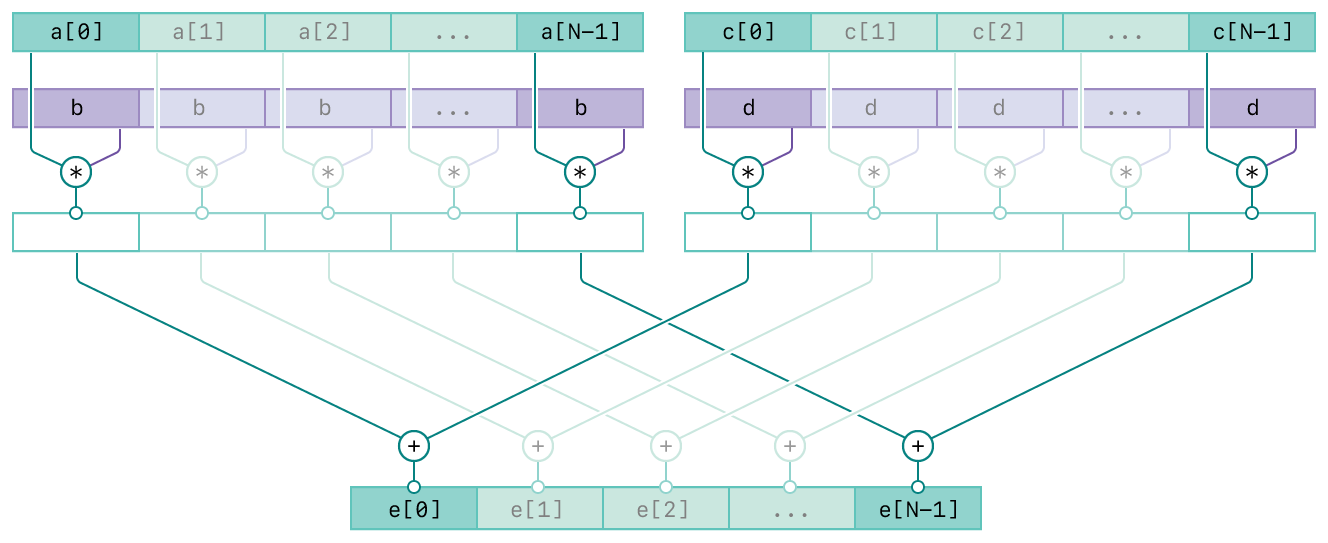 A diagram showing the operation of the vDSP_vsmsma function. There are four rows and the top three rows are composed of two columns. The top two rows of the left column represent the input vector A and scalar B. The top two rows of the right column represent the input vector C and scalar D. The third row in both columns represent the intermediate result of the respective inputs. The bottom row represents the output vector, E. The diagram has connecting lines from the inputs to the output vector indicating the relationships between the inputs and output.