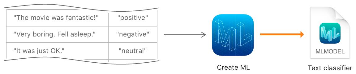 Creating a Text Classifier Model | Apple Developer Documentation