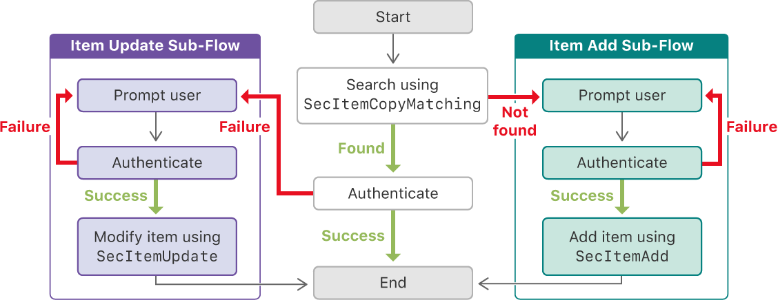 A flow diagram that depicts a process for using a keychain item when possible to authenticate against a server, and prompting the user when the keychain item is not found or is out of date.