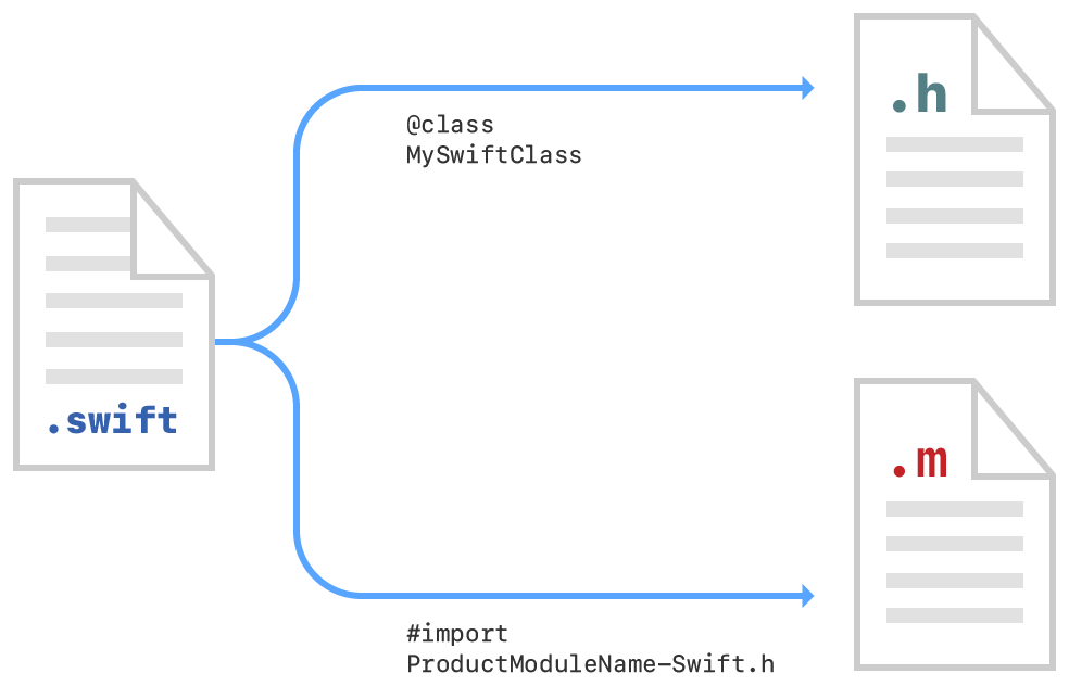 Diagram showing the steps to import Swift declarations into Objective-C code. Use forward declarations to declare Swift classes used in an Objective-C header file, and #import statements to import the Xcode-generated header into Objective-C .m files.