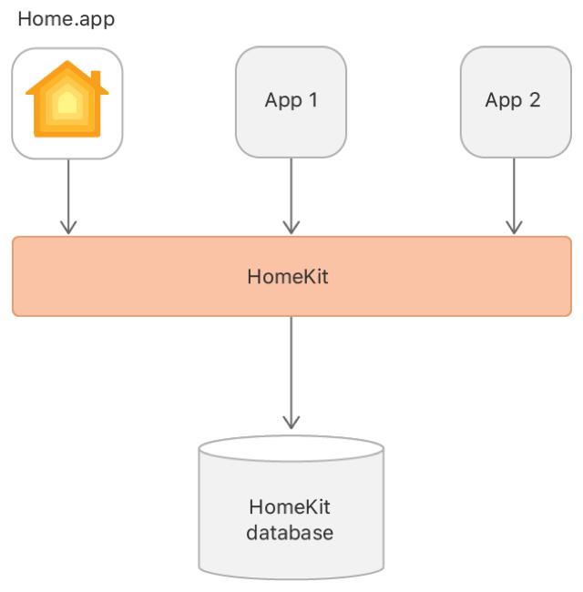 Diagram showing how different apps use HomeKit to access the shared HomeKit database.