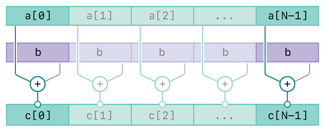 A diagram showing the operation of the vDSP_vsadd function. There are three rows. The top row represents the first input, vector A. The second row represents the second input, scalar B. The bottom row represents the output, vector C. The diagram has connecting lines from the input vectors to the output vector indicating the relationships between the inputs and output.