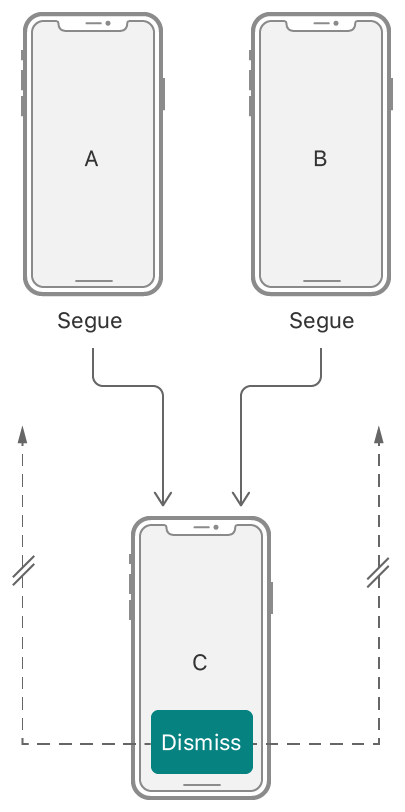 An illustration showing the problem of connecting an unwind segue to a specific view controller. There might be multiple targets to choose from.
