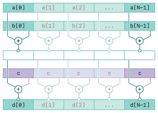 A diagram showing the operation of the vDSP_vmsa function. There are five rows. The top two rows represents the first two inputs, vector A and vector B. The third row represents the intermediate result of the first two inputs. The forth row represents the third input, scalar C. The bottom row represents the output, vector D. The diagram has connecting lines from the inputs to the output vector indicating the relationships between the inputs and output.