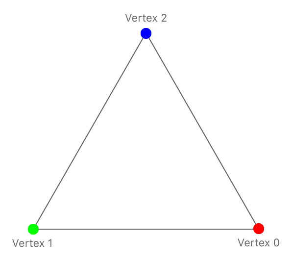 Simple 2D Triangle Vertices