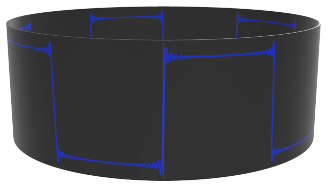 Diagram showing a square wave wrapped around a cylinder. The signal's endpoints meet.