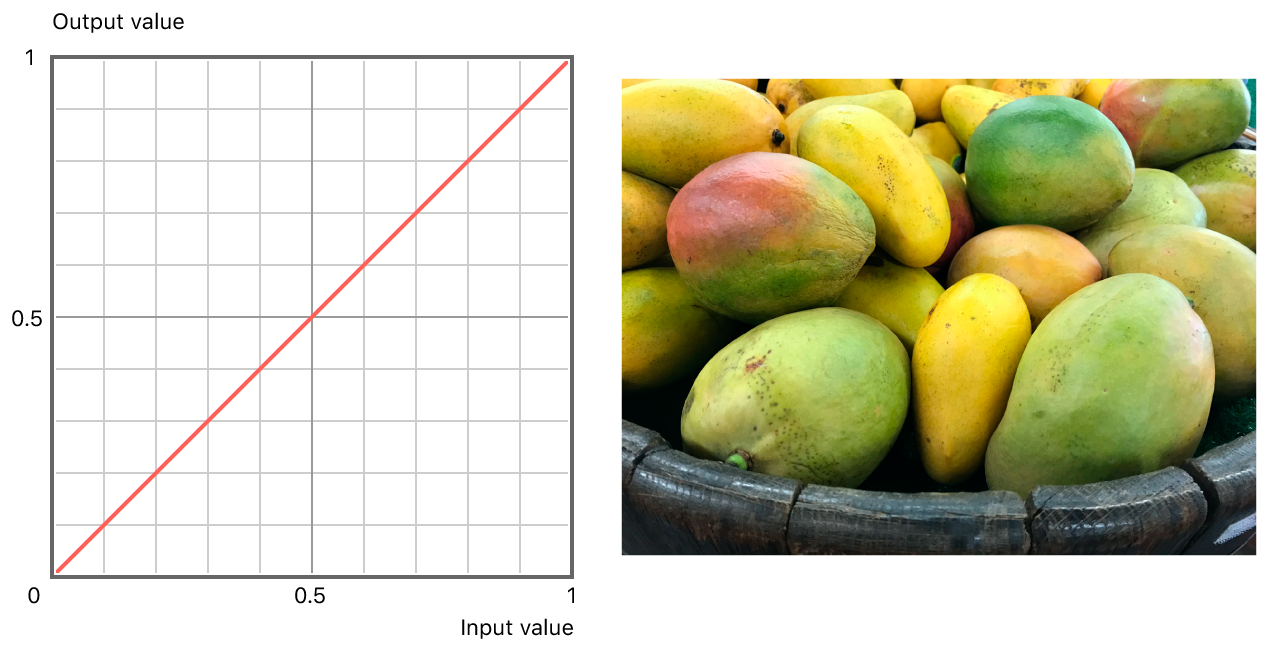 On the left, a graph showing the equality between input and output values. On the right, an image of a basket full of mangoes, with linear adjustment applied.