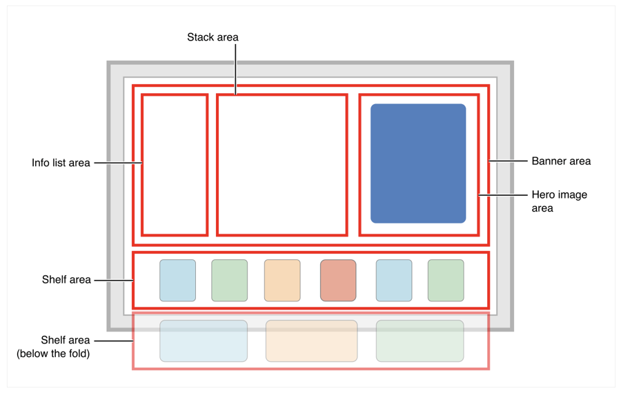 Layout diagram showing an info list area on the left side of the screen, a stack area in the middle, and a banner area on the right. A shelf area is at the bottom of the screen. A second shelf area is shown as being off the bottom of the screen.