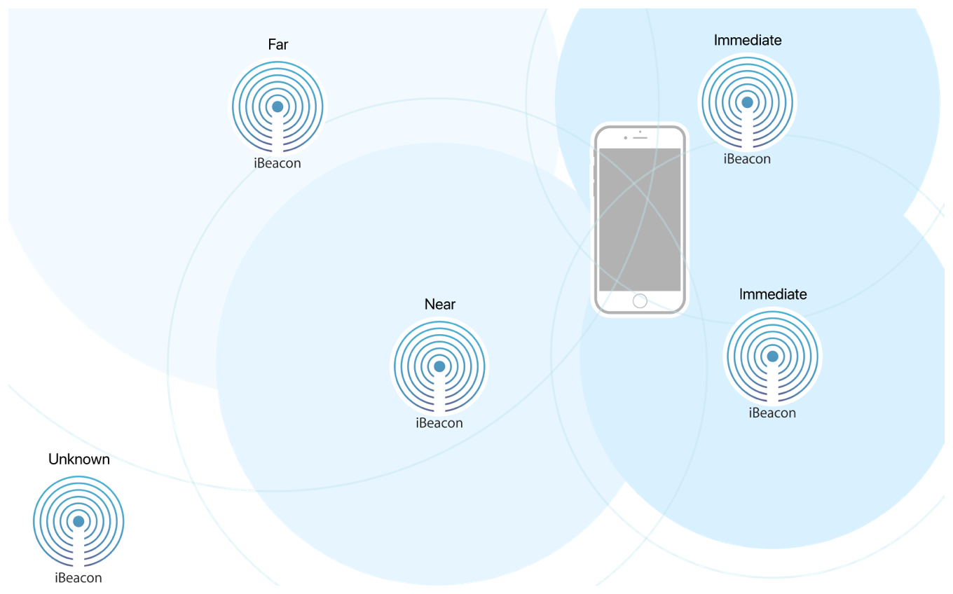 Beacons are at different relative distances to an iOS device.