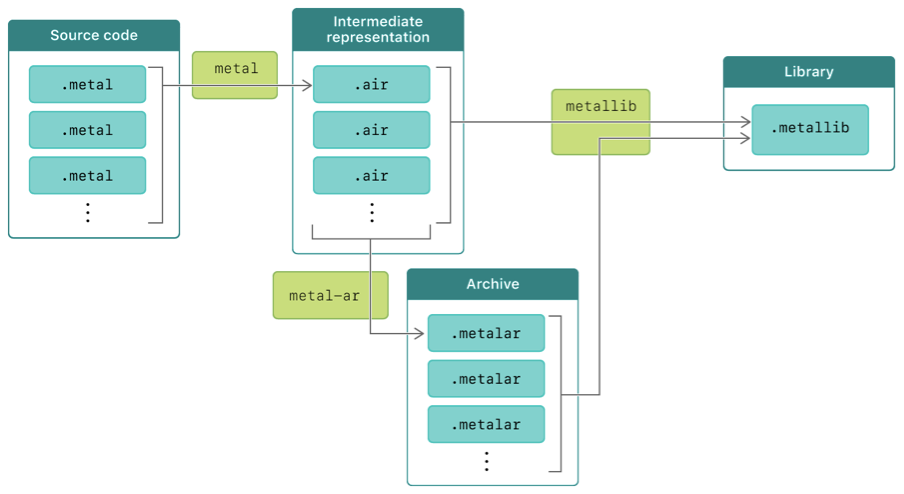 A system diagram that shows the steps in the Metal compiler toolchain process.