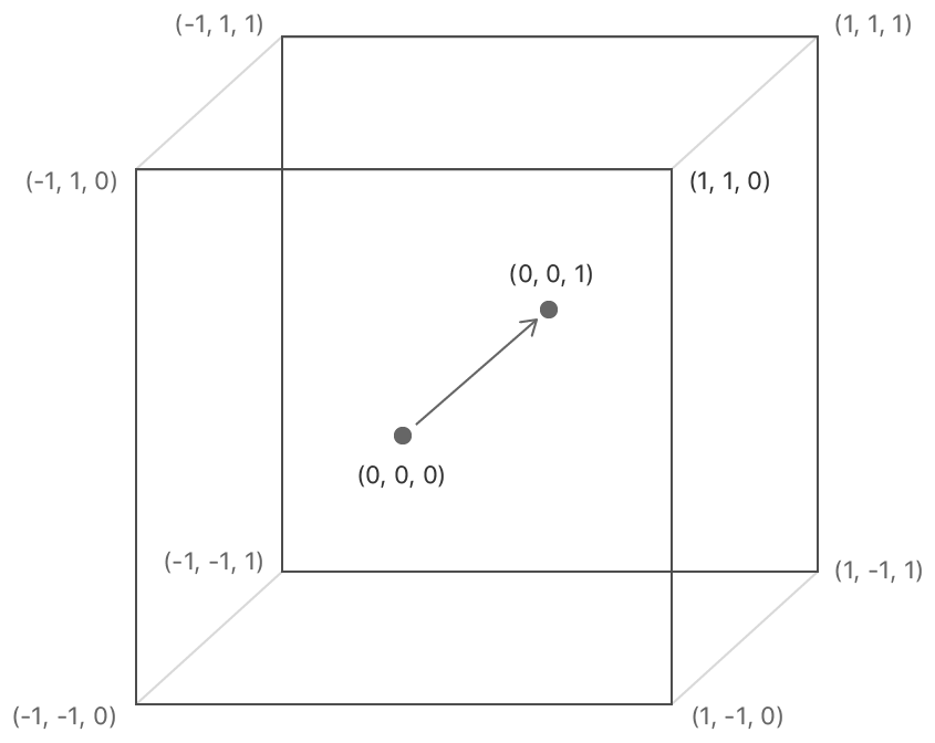 Normalized device coordinate system