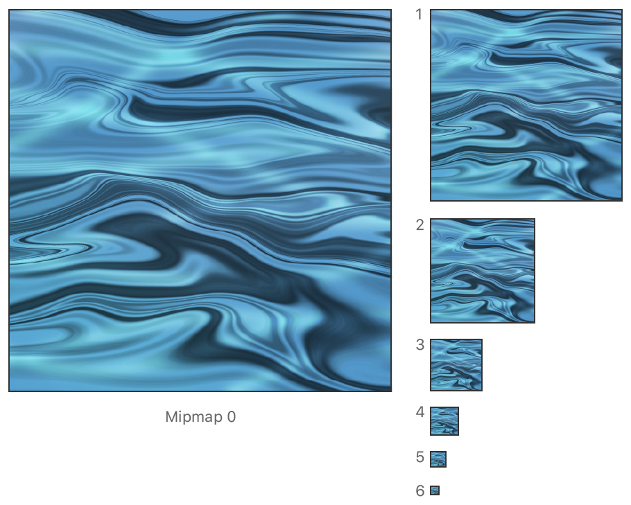 A figure showing a texture with a series of texture mipmaps getting progressively smaller.