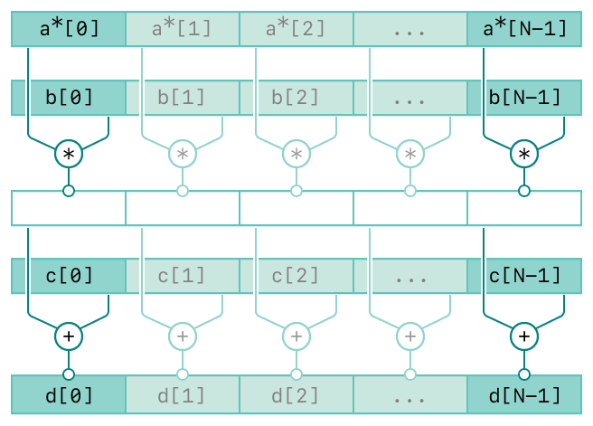 A diagram showing the operation of the vDSP_zvcma function. The top row represents the first input, vector A. The second row represents the second input, vector B. The third row represents the product of the elements of vectors A and B. The forth row represents the third input, C. The fifth row represents the sum of the products and elements of C.