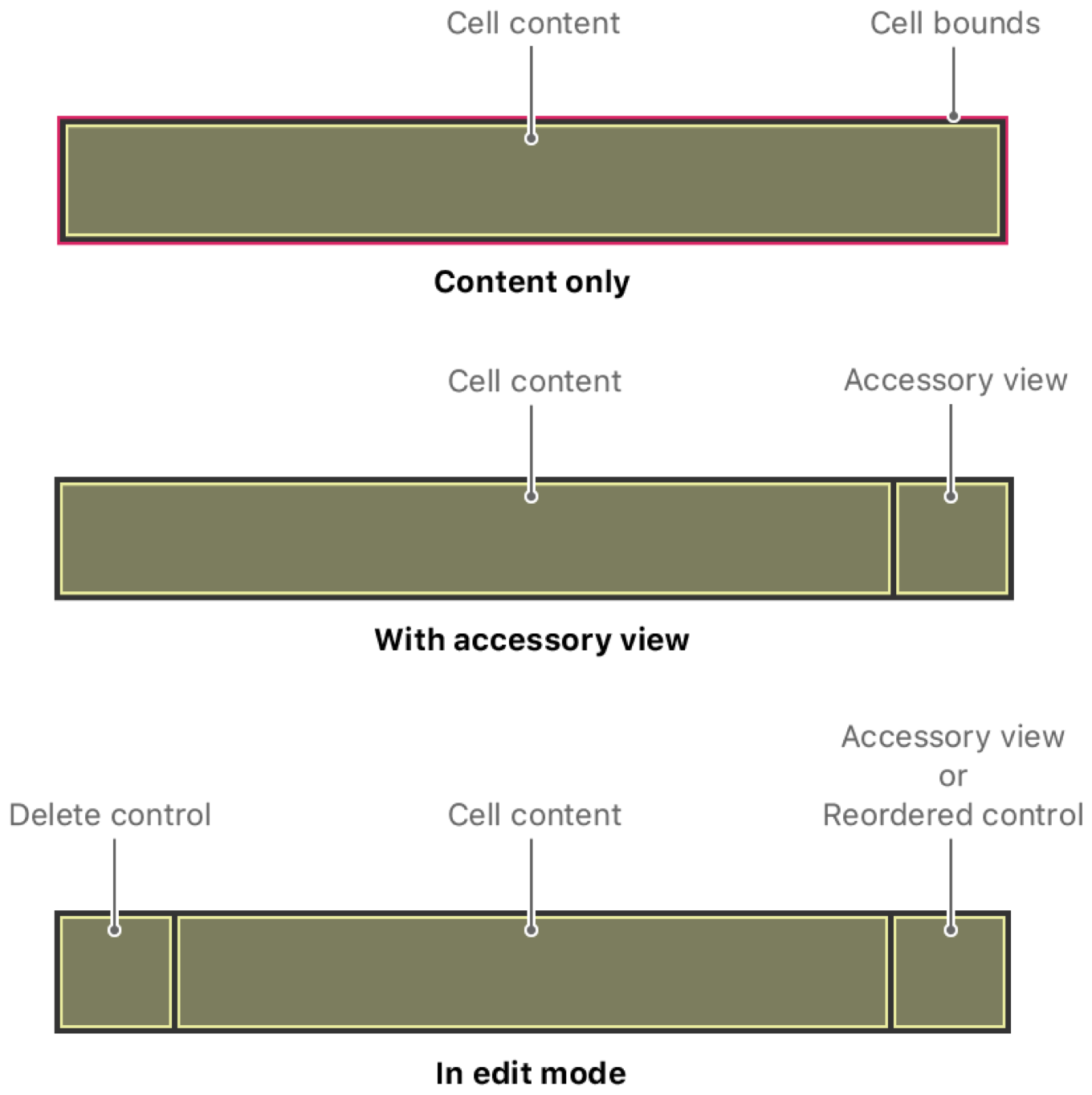 Illustration showing the area of a cell by itself and with an accessory view and edit control. The content area of a cell shrinks as needed to accommodate the accessory view or edit controls.