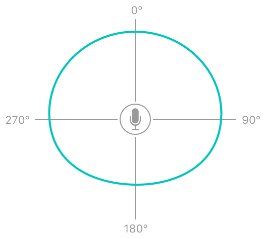 The subcardioid pattern picks up more sound from the direction of the data source than from the rear.