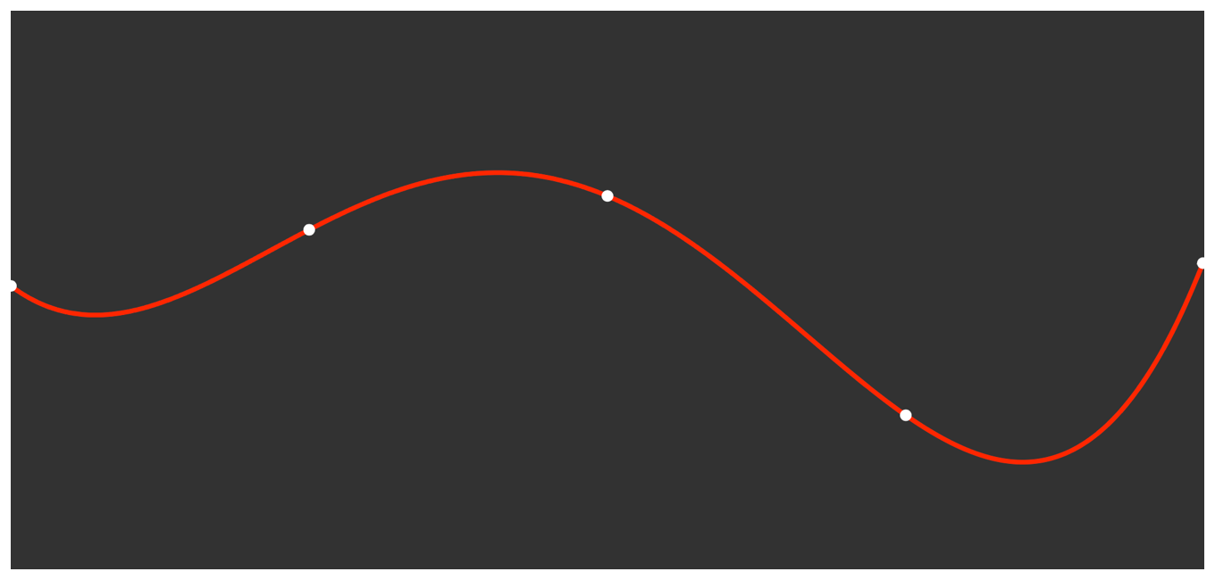 Diagram showing a series of dots, that indicate known data points, joined by a continuous curve, that indicates interpolated values.